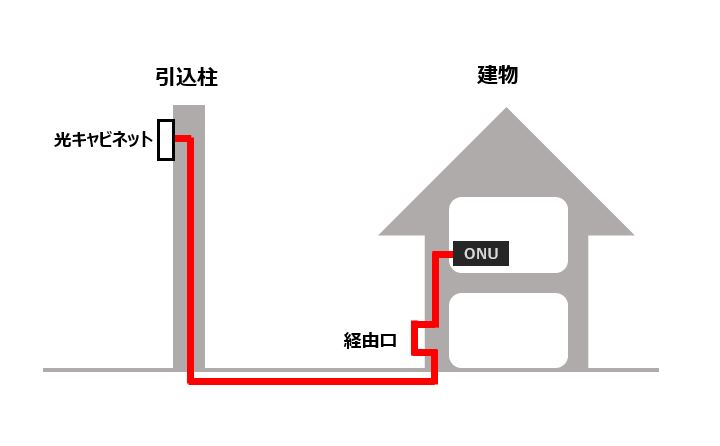 引込柱スッキリポールを利用したNURO光ケーブルの引き込みの模式図